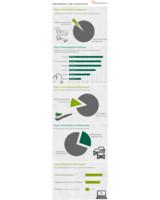 Infografik zu den Wartezeiten der Deutschen © Kalender-Uhrzeit.de