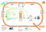 Ressourcenschonende Produktion, umweltfreundliche Logistik und effizientes Gebäudemanagement