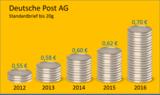 Grafik: Portokosten Entwicklung