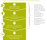 Die NEU-Methode stellt je nach Unternehmen und Branche individuelle Innovationsprozesse zusammen.
