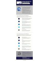 Infografik: Top 5 Haupt- und Nebenabweichungen aus IATF-16949-Audits