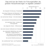 IFIDZ: Leaderhip-Trend-Barometer
