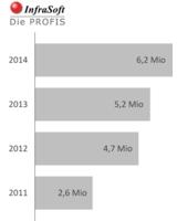 Hervorragende Umsatzentwicklung der InfraSoft in den vergangenen vier Jahren