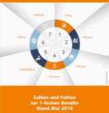 """Der Bericht """"Zahlen und Fakten"""" der 7x7 Unternehmensgruppe"""