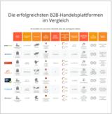 Die Ergebnisse der Studie hat die Kyto GmbH auch in einer Infografik zusammengefasst.