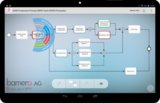 Intuitive Prozessmodellierung durch Touch-based Modelling
