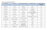 TEILeHABER: Online meistverkaufte Ersatzteile 2015