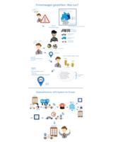 Infografik: Kfz-Diebstahlschutz
