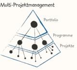 Multi-Projektmanagement in Unternehmen