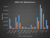 In vielen Pages24-Ländern sind KMU nicht mit einer Firmenwebsite vertreten