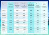 Diese Tabelle veranschaulicht die Preisunterschiede. - Foto: www.urlaubsguru.de