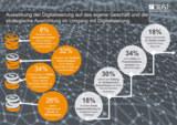 Nur acht Prozent der Befragten erwarten, ihren Umsatz komplett digital zu erwirtschaften.