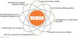 Die Grundkonzepte dienen Organisationen als erster Schritt zum Excellence-Ansatz des EFQM-Modells