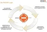 RADAR-Logik des EFQM-Modells (European Foundation of Quality Management)