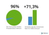 Produktvideoplattform DemoUp veröffentlicht Zahlen zur Effektivität von Produktvideos im E-Shop
