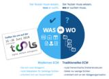 M-Files bringt frischen Wind ins Info-Management durch die Abkehr von starren Ablagestrukturen