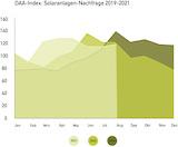 Photovoltaik-Anfragen 2019 bis 2021 im Vergleich (Grafik: © DAA GmbH)