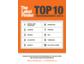 Die Top 10 Modemarken 2014