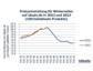 idealo Winterreifen-Studie 2013: Preisrückgang seit letzter Woche