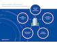 ERP-Strategie: Fünf Fragen für eine zukunfts- und kundenorientierte Omnichannel-Strategie